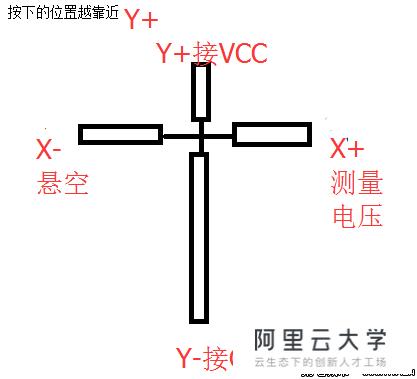教程中心 html教程 stm32采集电阻触摸贴膜_html/css  测量得电压不受